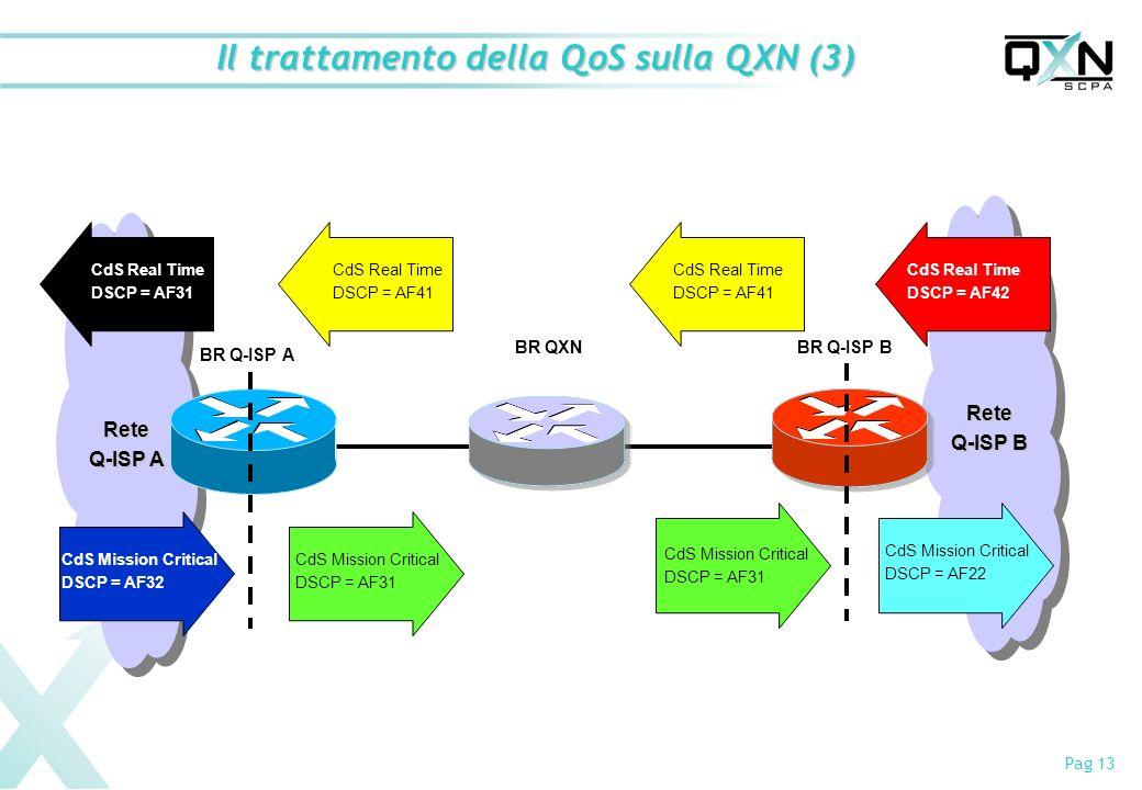 Il trattamento della QoS sulla QXN (3)