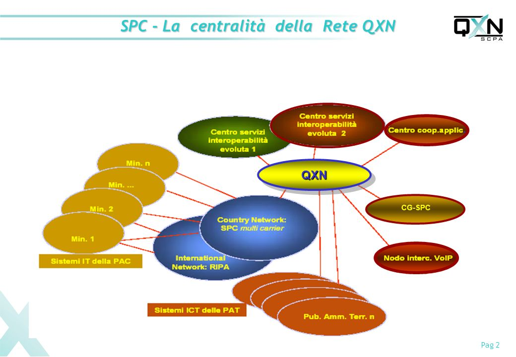 SPC - La centralità della Rete QXN