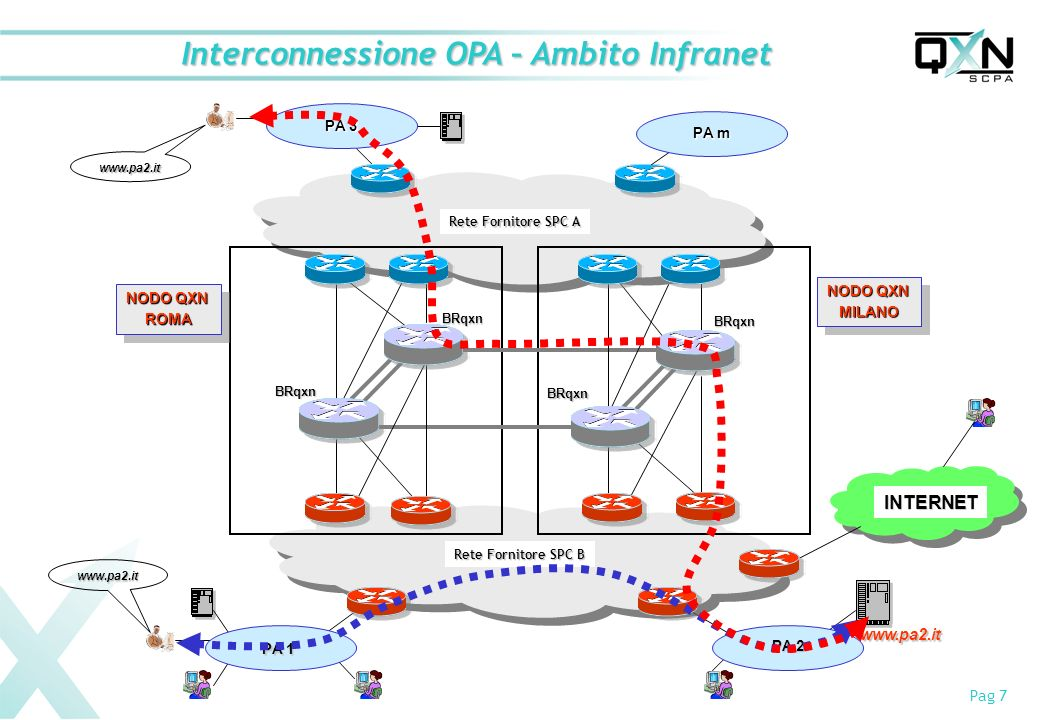 Interconnessione OPA – Ambito Infranet