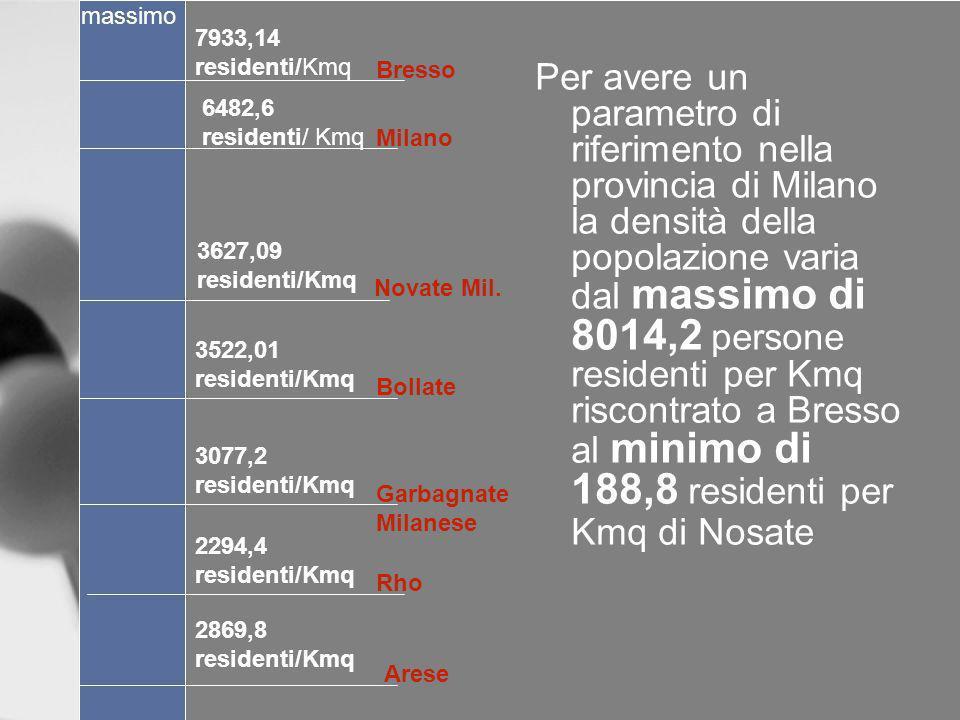 massimo 7933,14 residenti/Kmq. Bresso.