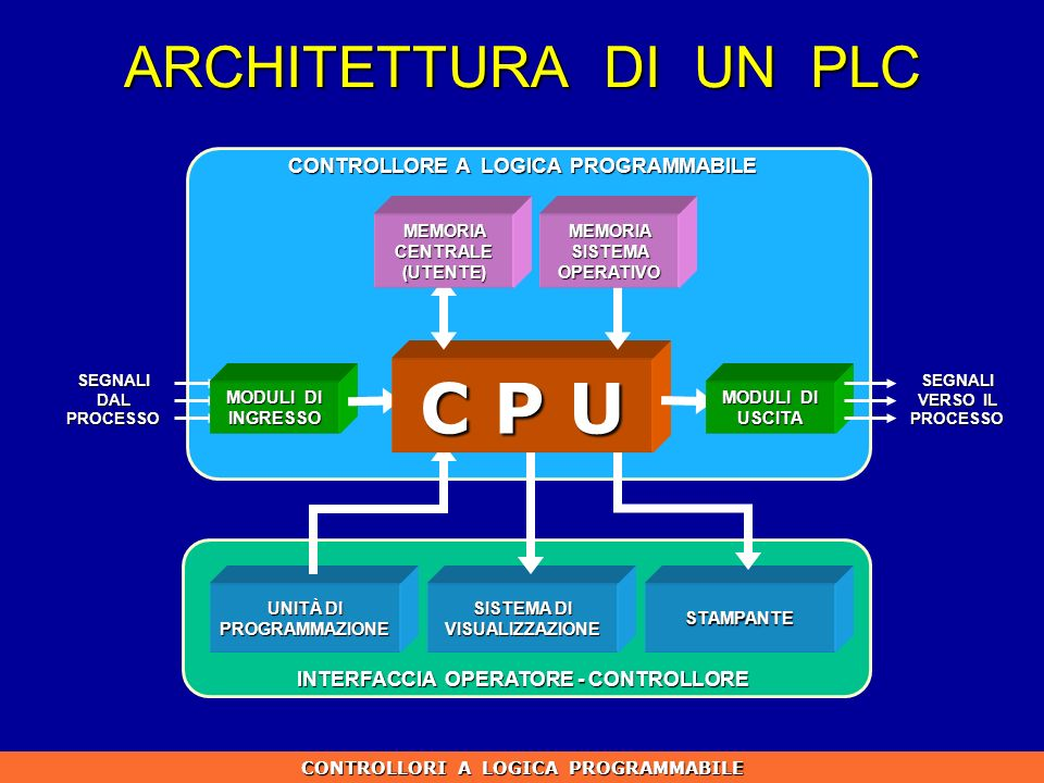 C P U ARCHITETTURA DI UN PLC CONTROLLORE A LOGICA PROGRAMMABILE
