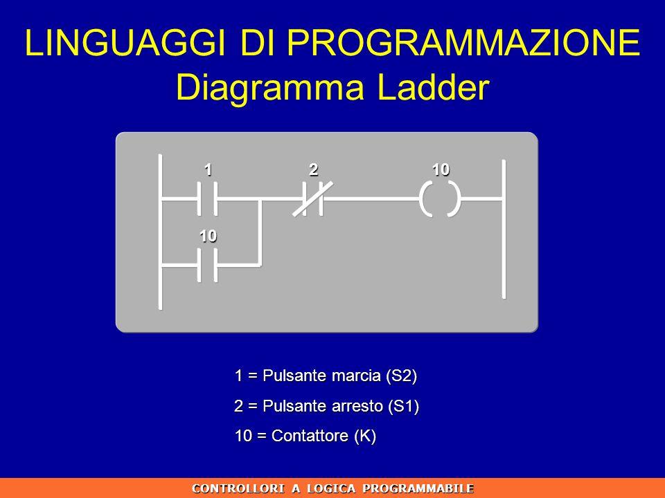 LINGUAGGI DI PROGRAMMAZIONE Diagramma Ladder