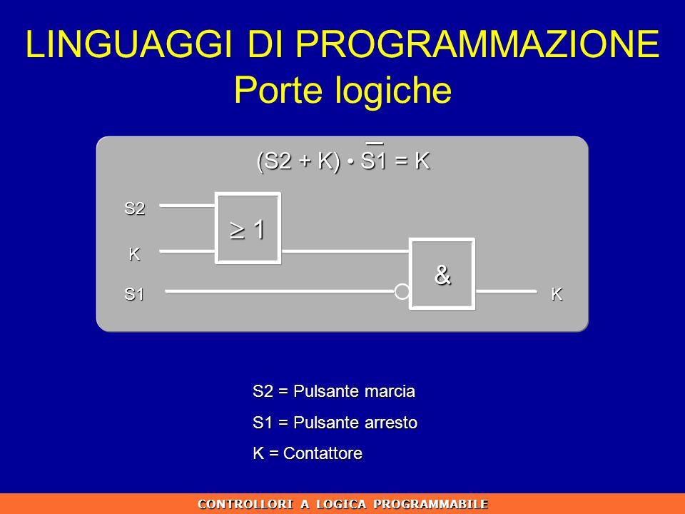 LINGUAGGI DI PROGRAMMAZIONE Porte logiche