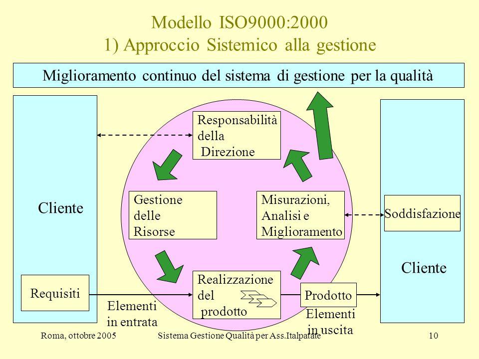 Modello ISO9000:2000 1) Approccio Sistemico alla gestione