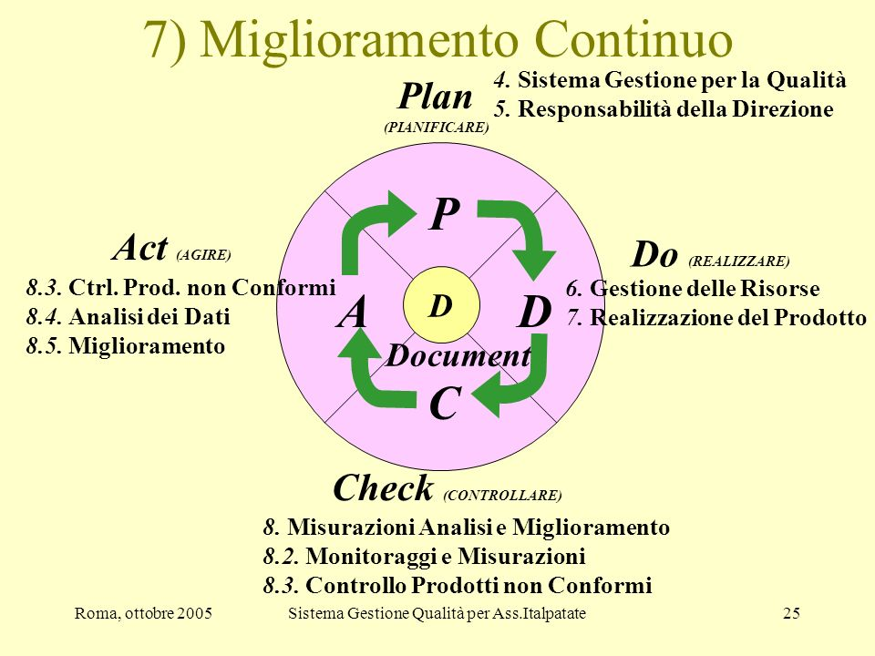 7) Miglioramento Continuo