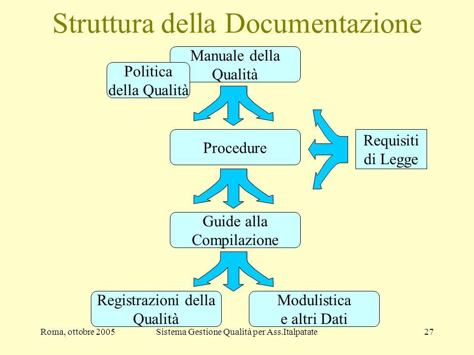 Struttura della Documentazione