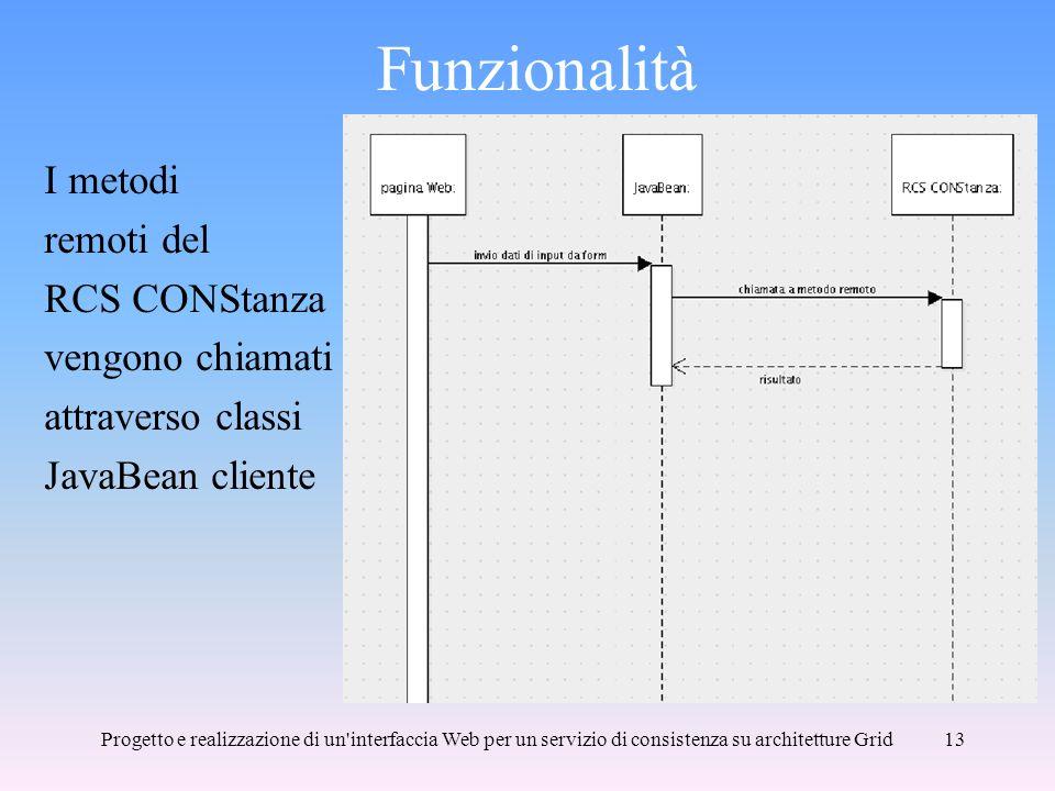 Funzionalità I metodi remoti del RCS CONStanza vengono chiamati