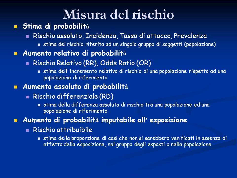 Misura del rischio Stima di probabilità