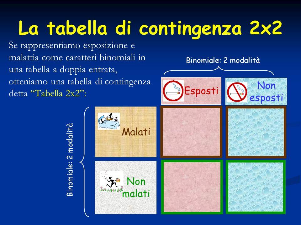 La tabella di contingenza 2x2