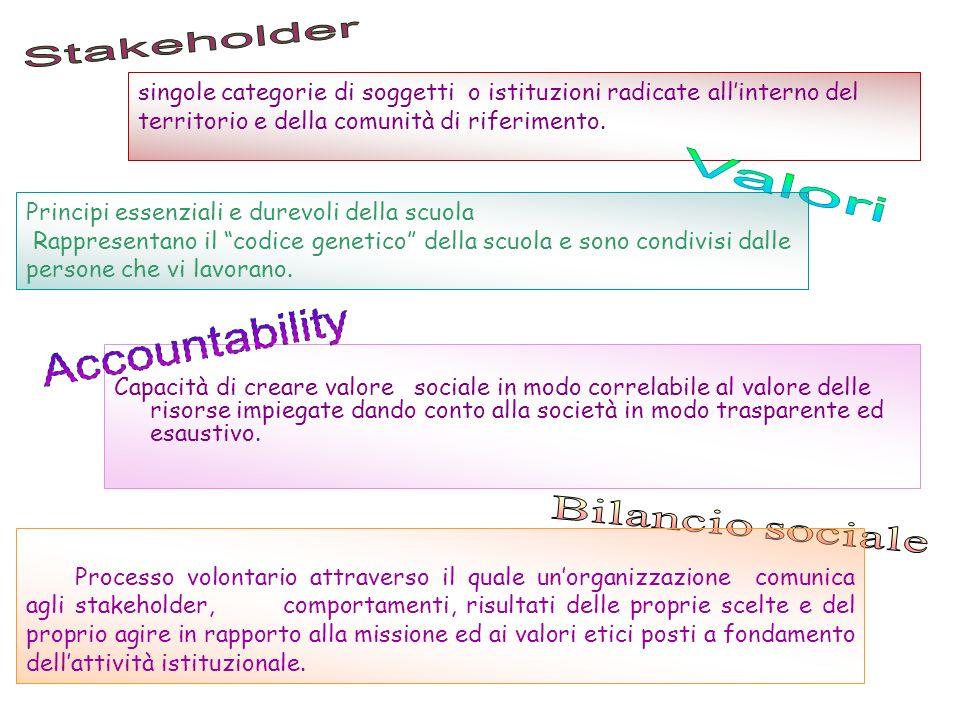Valori Stakeholder Accountability
