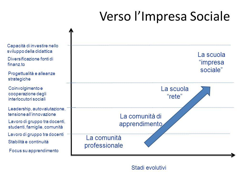 Verso l'Impresa Sociale