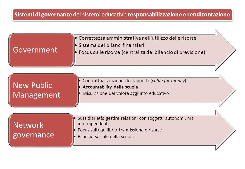New Public Management Network governance Government