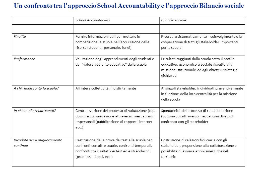Un confronto tra l'approccio School Accountability e l'approccio Bilancio sociale