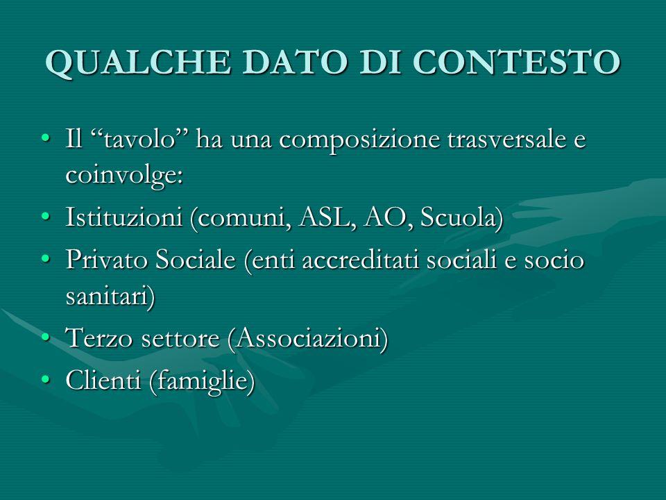 QUALCHE DATO DI CONTESTO