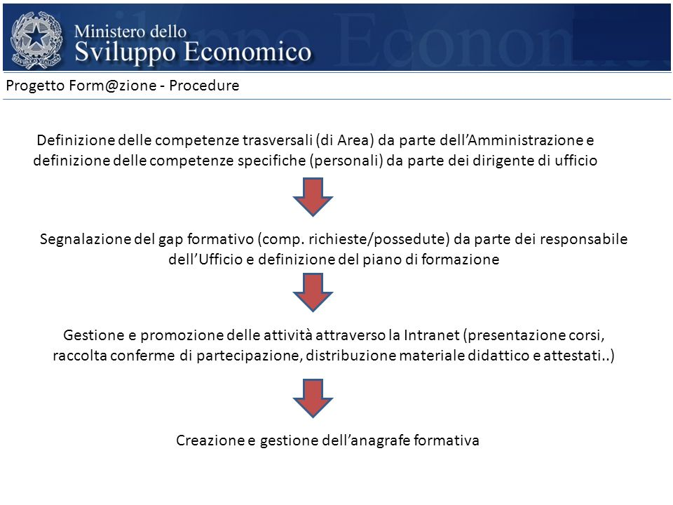 Progetto Form@zione - Procedure