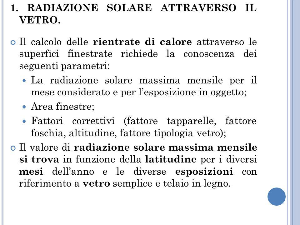 1. RADIAZIONE SOLARE ATTRAVERSO IL VETRO.