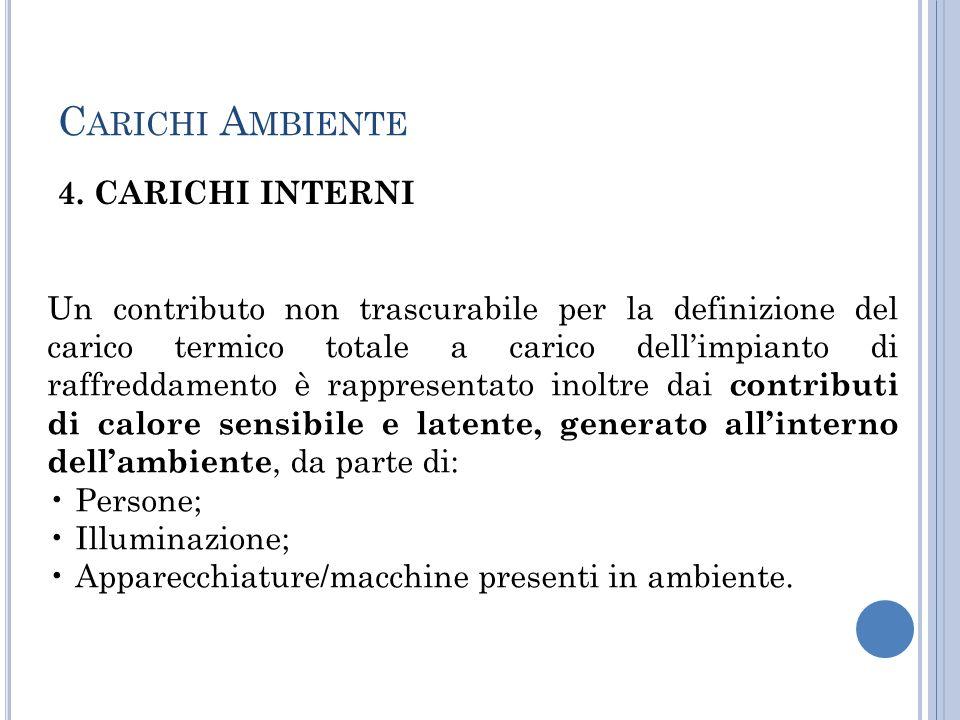 Carichi Ambiente 4. CARICHI INTERNI