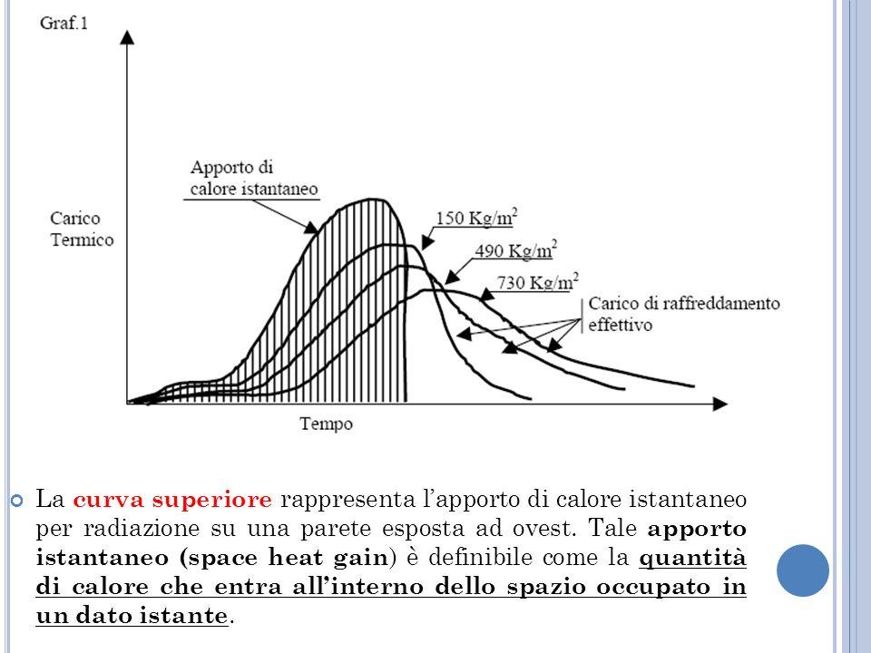 La curva superiore rappresenta l'apporto di calore istantaneo per radiazione su una parete esposta ad ovest.