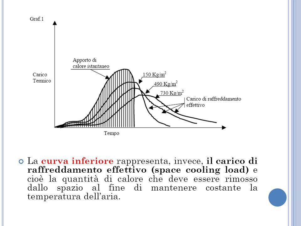 La curva inferiore rappresenta, invece, il carico di raffreddamento effettivo (space cooling load) e cioè la quantità di calore che deve essere rimosso dallo spazio al fine di mantenere costante la temperatura dell'aria.