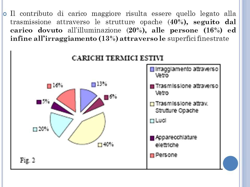 Il contributo di carico maggiore risulta essere quello legato alla trasmissione attraverso le strutture opache (40%), seguito dal carico dovuto all'illuminazione (20%), alle persone (16%) ed infine all'irraggiamento (13%) attraverso le superfici finestrate