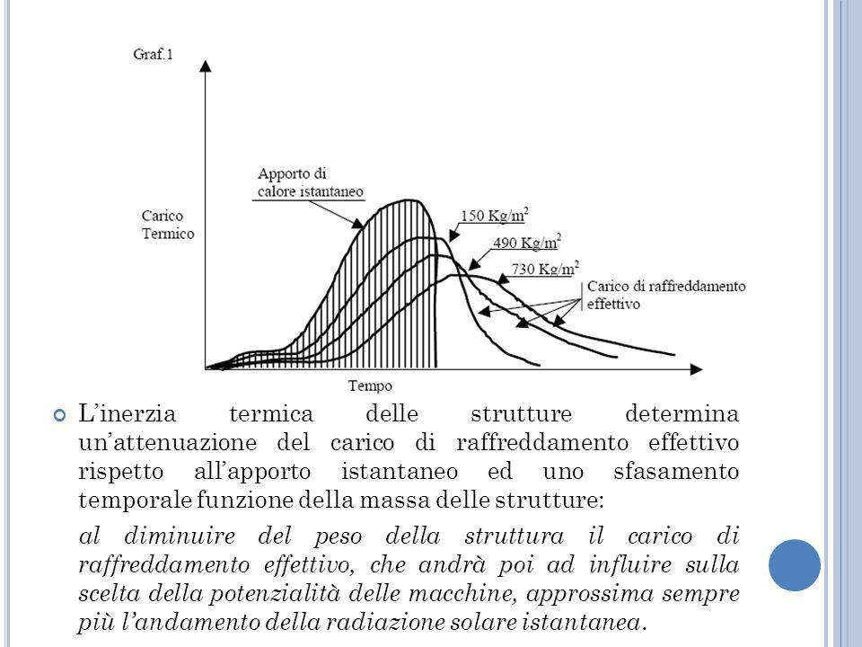 L'inerzia termica delle strutture determina un'attenuazione del carico di raffreddamento effettivo rispetto all'apporto istantaneo ed uno sfasamento temporale funzione della massa delle strutture: