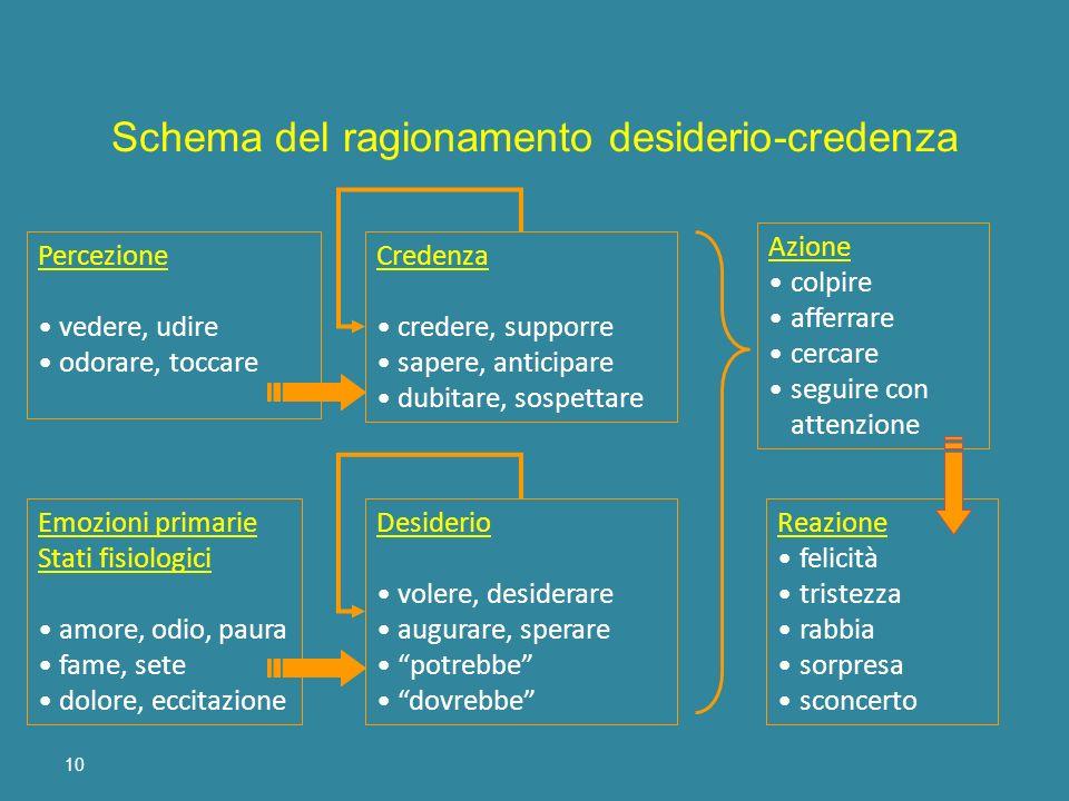 Schema del ragionamento desiderio-credenza