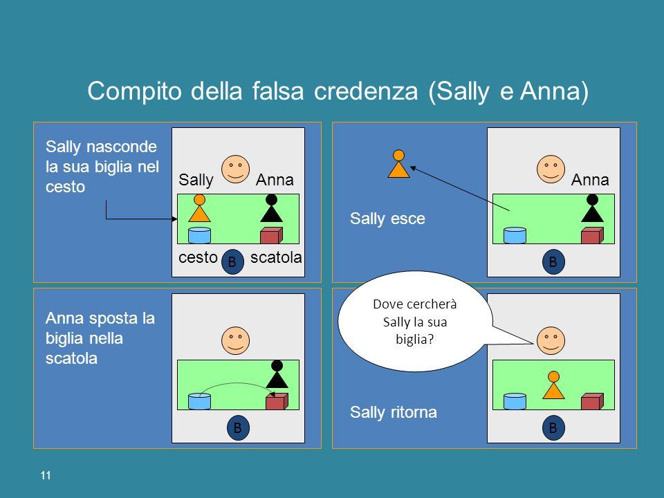 Compito della falsa credenza (Sally e Anna)