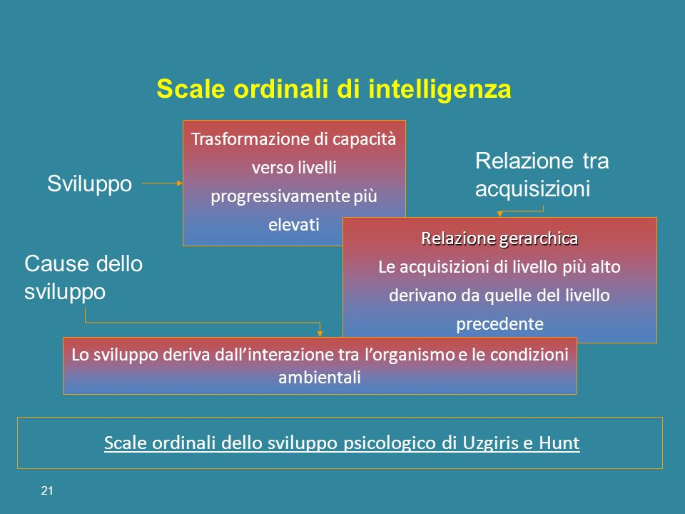 Scale ordinali di intelligenza