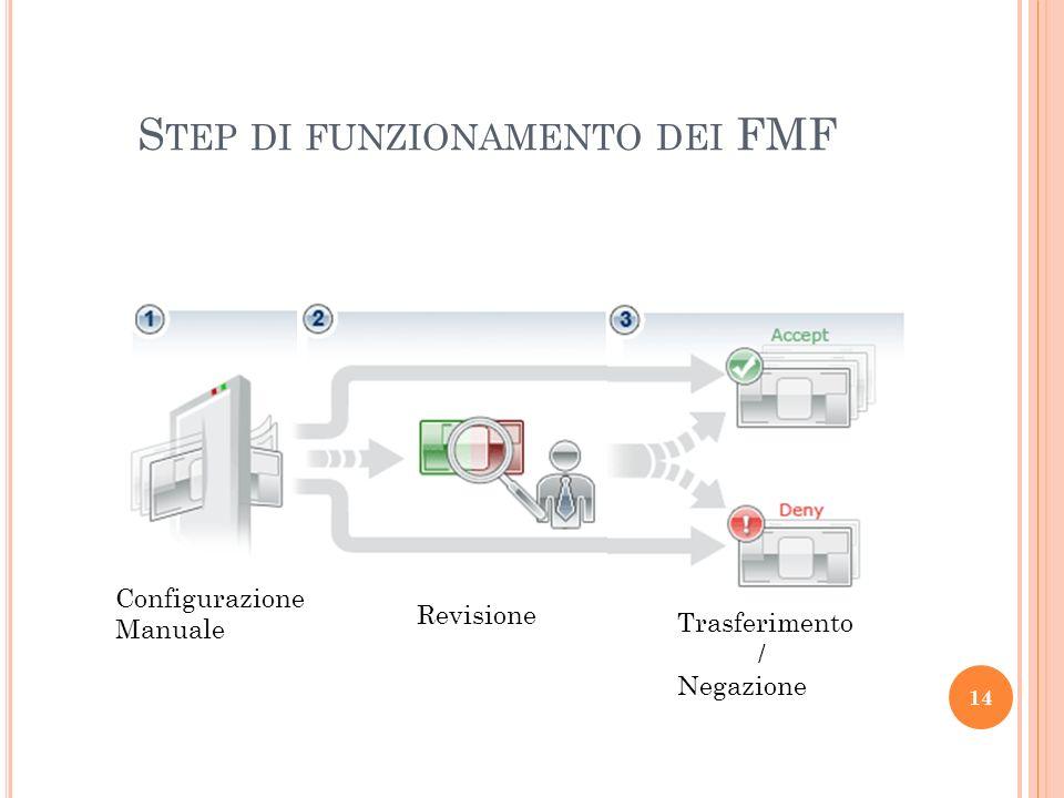 Step di funzionamento dei FMF