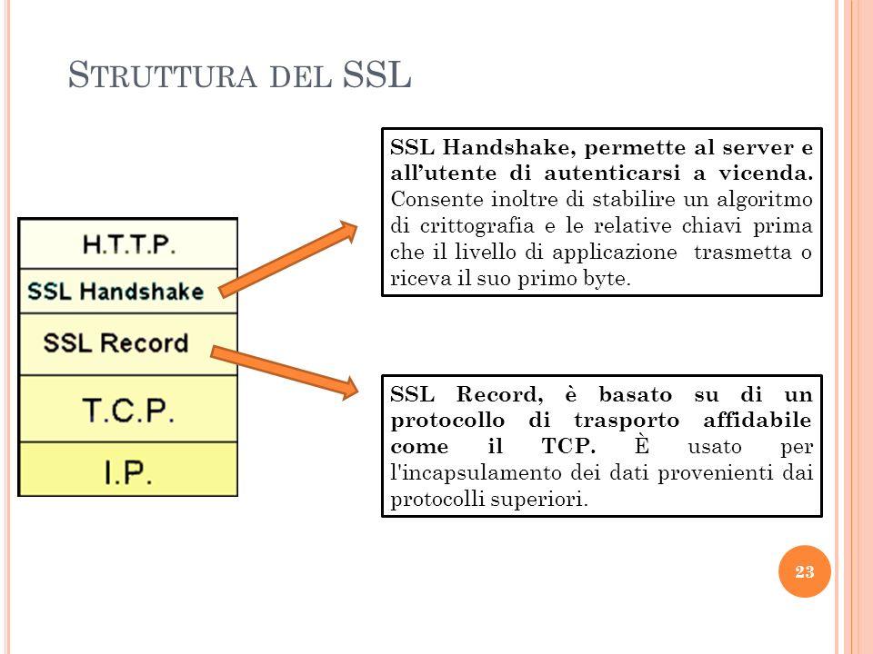 Struttura del SSL