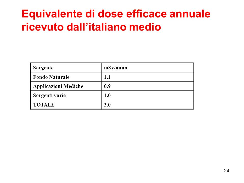 Equivalente di dose efficace annuale ricevuto dall'italiano medio