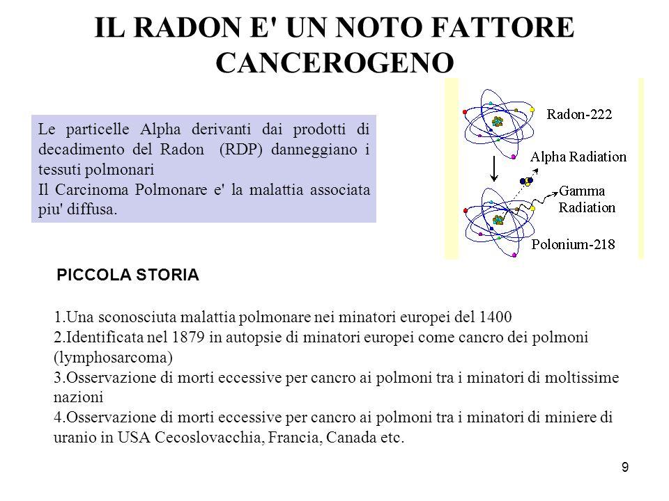 IL RADON E UN NOTO FATTORE CANCEROGENO