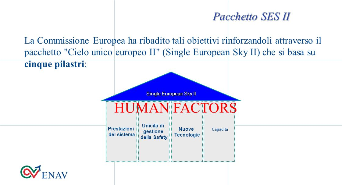 HUMAN FACTORS Pacchetto SES II
