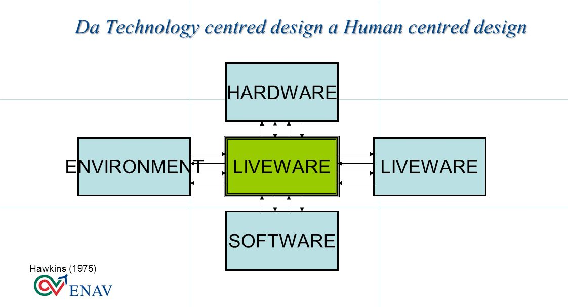 Da Technology centred design a Human centred design