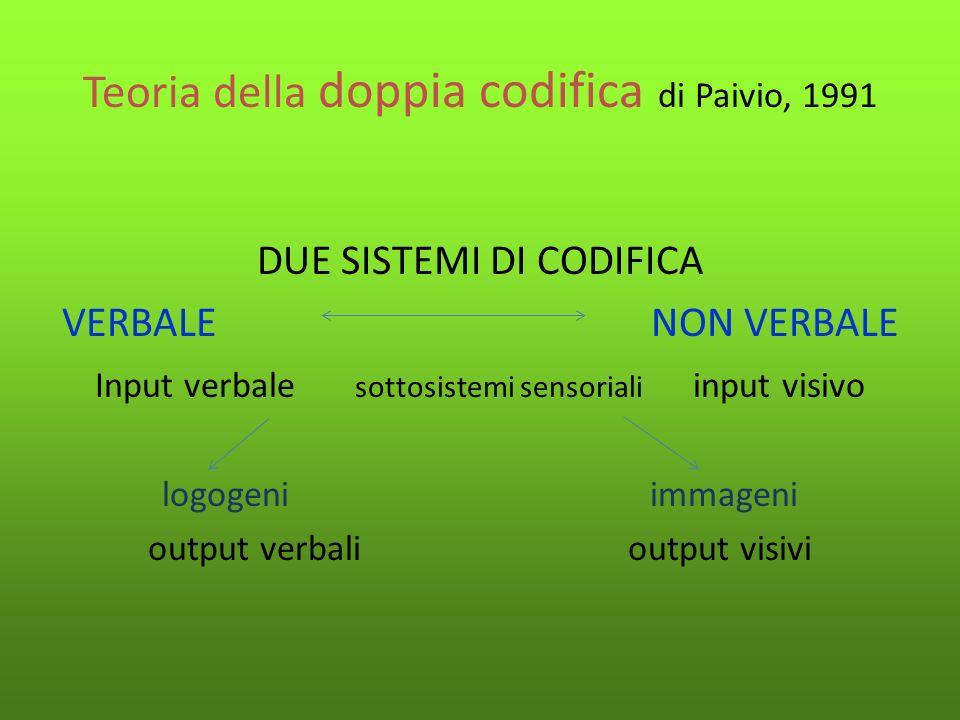 Teoria della doppia codifica di Paivio, 1991