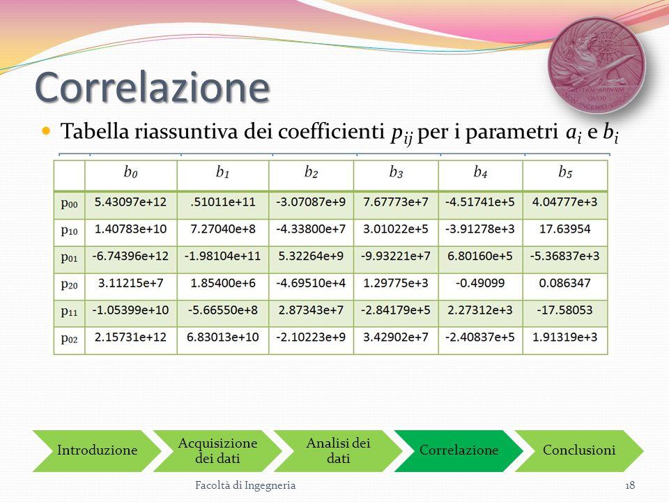 Correlazione Tabella riassuntiva dei coefficienti pij per i parametri ai e bi. Introduzione. Acquisizione dei dati.