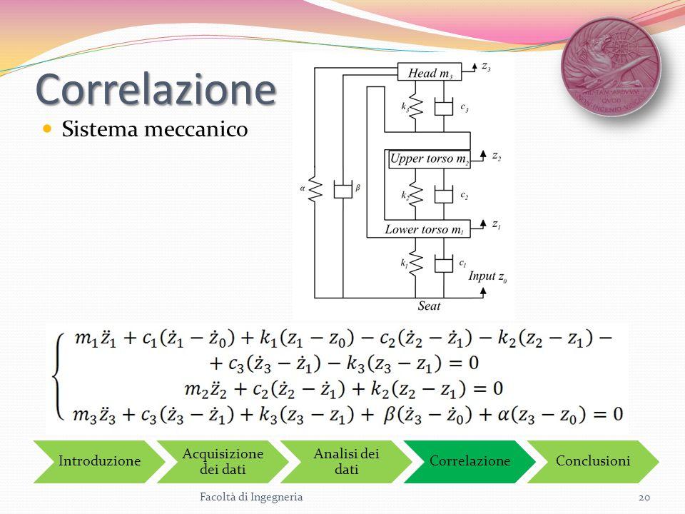 Correlazione Sistema meccanico Introduzione Acquisizione dei dati