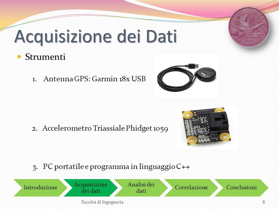 Acquisizione dei Dati Strumenti Antenna GPS: Garmin 18x USB