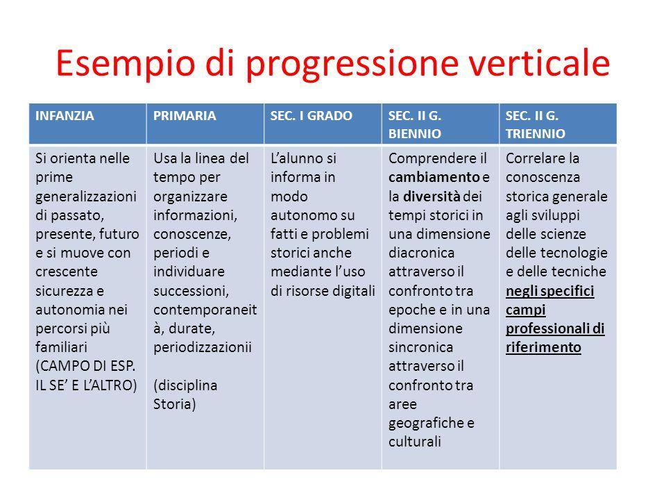Esempio di progressione verticale