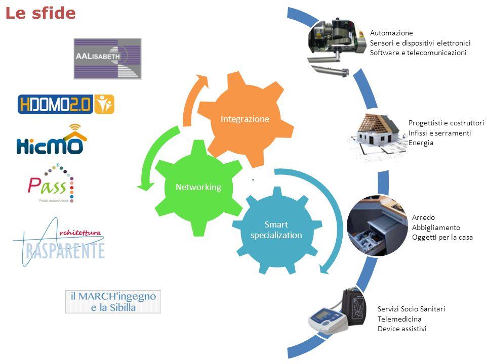 Le sfide Automazione Sensori e dispositivi elettronici