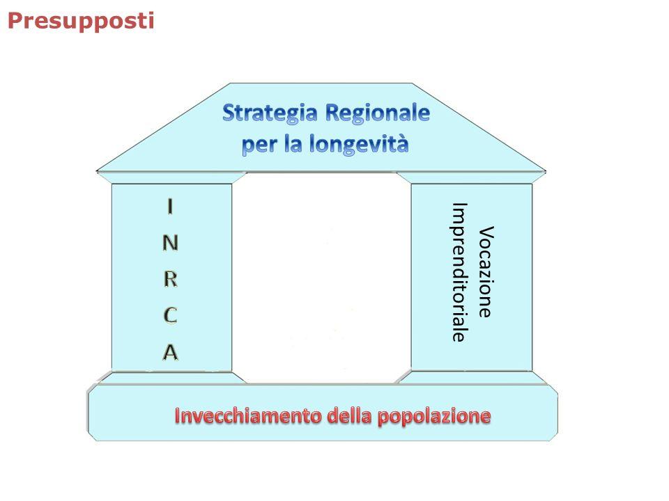 Strategia Regionale per la longevità INRCA Presupposti Imprenditoriale