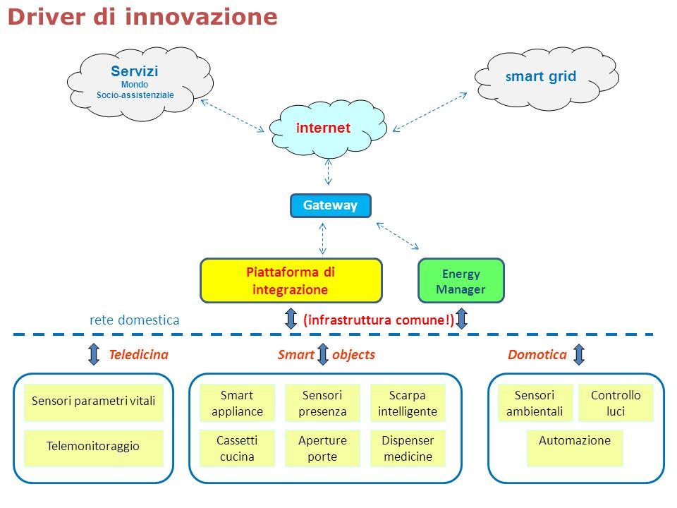 Piattaforma di integrazione