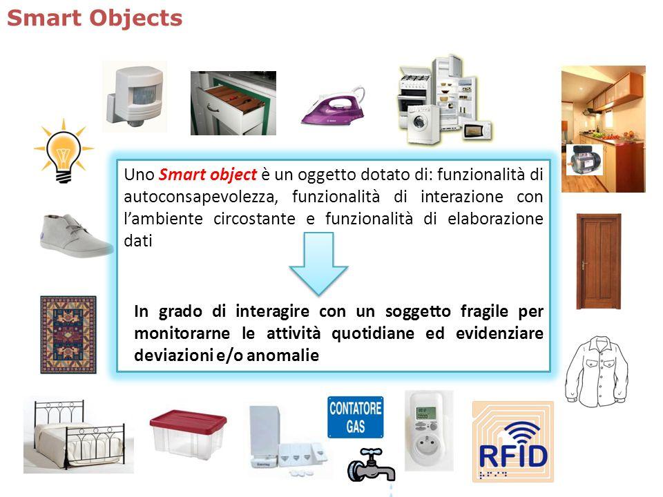 Smart Objects