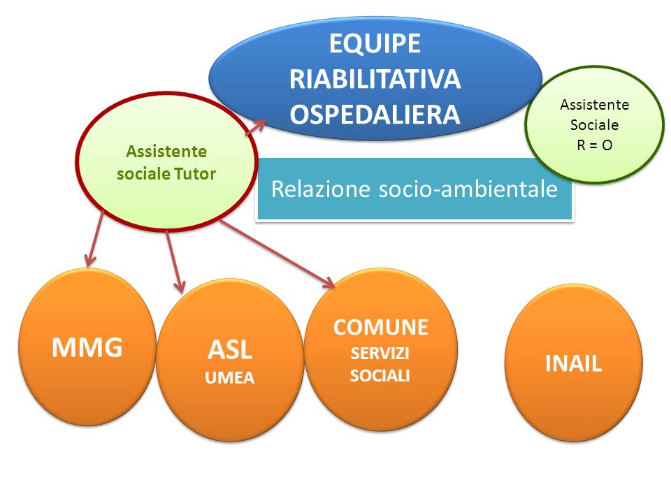 RIABILITATIVA OSPEDALIERA Assistente sociale Tutor