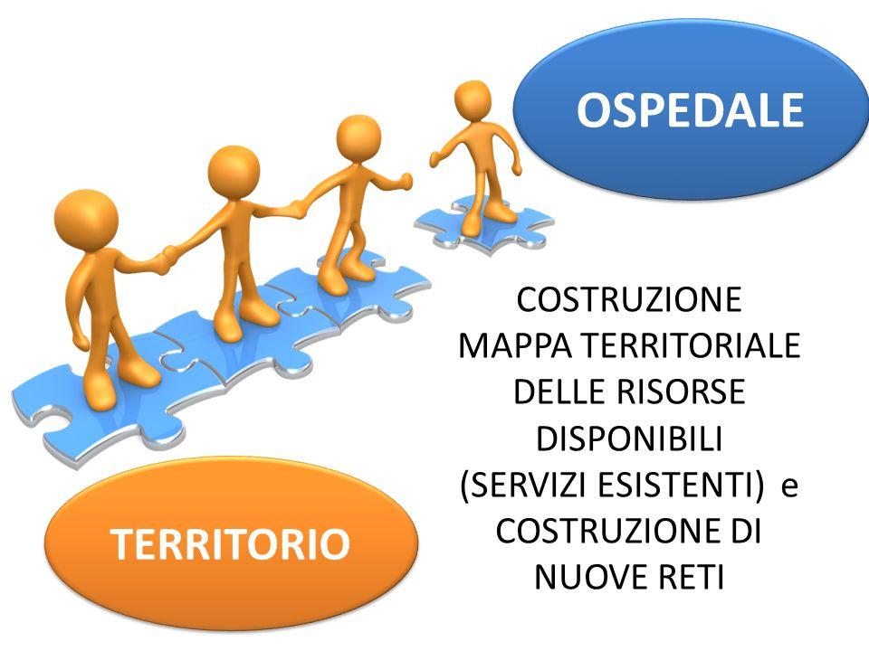 OSPEDALE COSTRUZIONE MAPPA TERRITORIALE DELLE RISORSE DISPONIBILI. (SERVIZI ESISTENTI) e COSTRUZIONE DI NUOVE RETI.