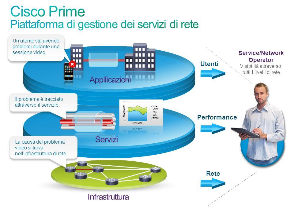 Cisco Prime Piattaforma di gestione dei servizi di rete