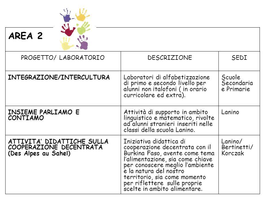 PROGETTO/ LABORATORIO