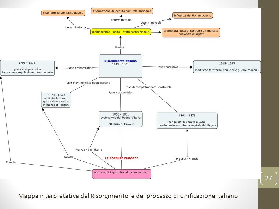 Mappa interpretativa del Risorgimento e del processo di unificazione italiano