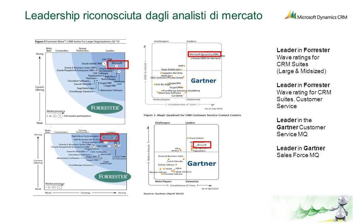 Leadership riconosciuta dagli analisti di mercato