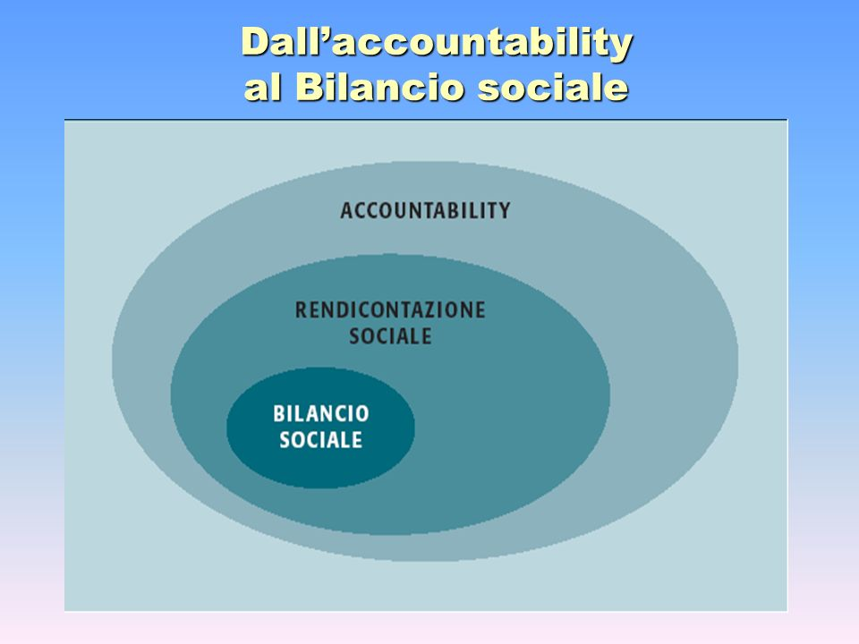 Dall'accountability al Bilancio sociale